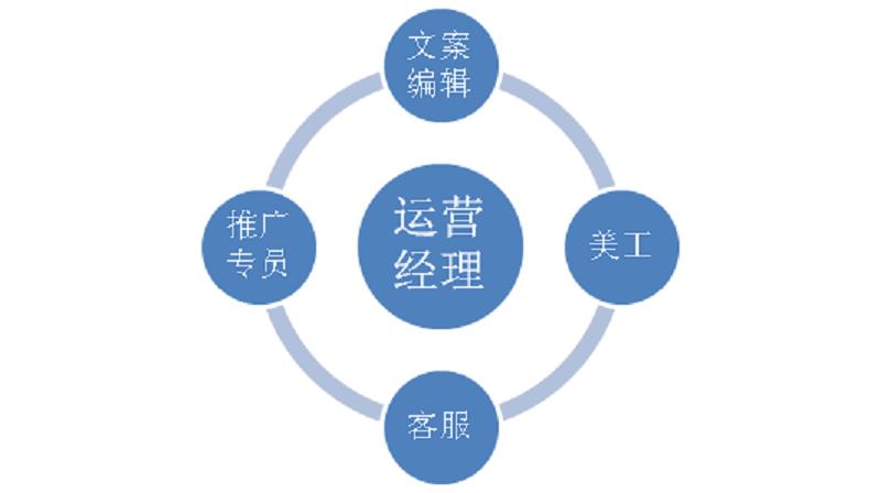 武汉微信公众号小程序开发公司告诉你 为什么公众号需要代运营?